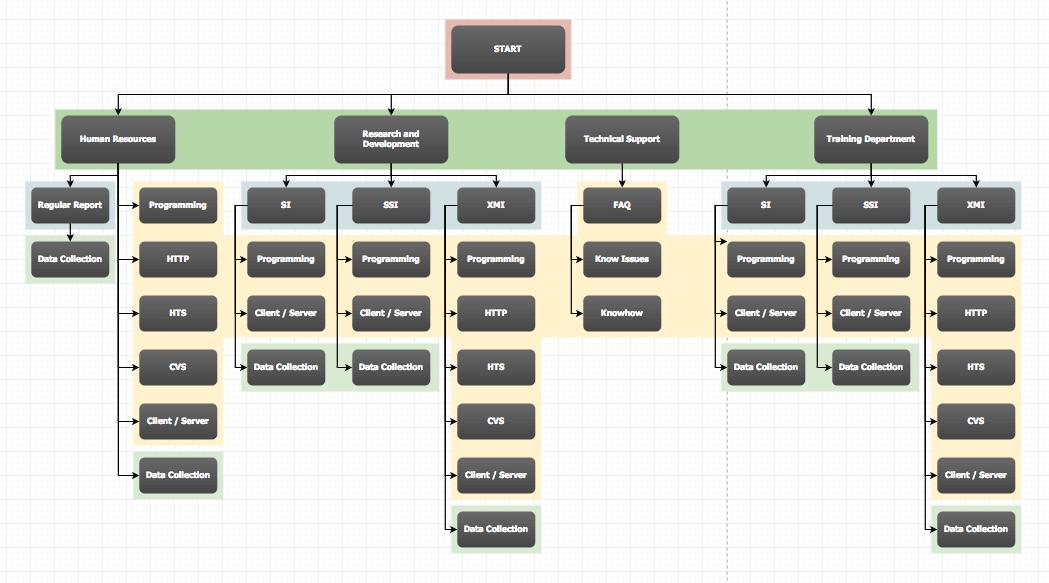 Sitemap med Draw.io ett tips på hur du planerar din hemsida för företaget